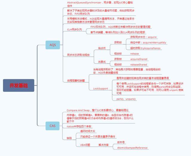 架构成长之路:Java并发体系思维导图及学习笔记整理分享!