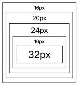 前台开发入门到实战:CSS中字体单位:px、em、rem和%