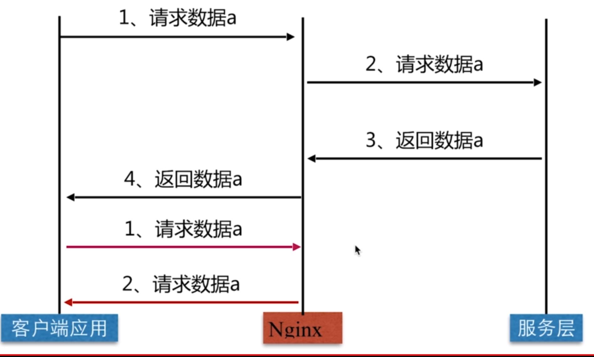 Nginx作为缓存服务