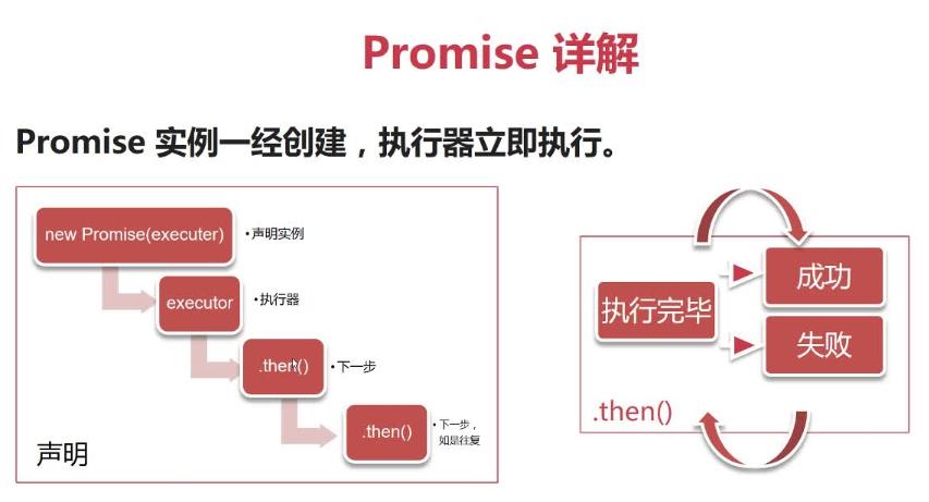 【一起来烧脑】读懂Promise知识体系