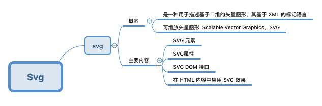 认识 SVG