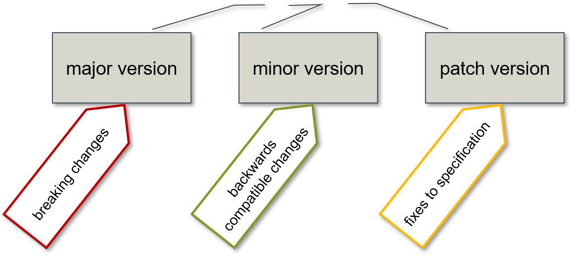 对API进行版本控制的重要性和实现方式