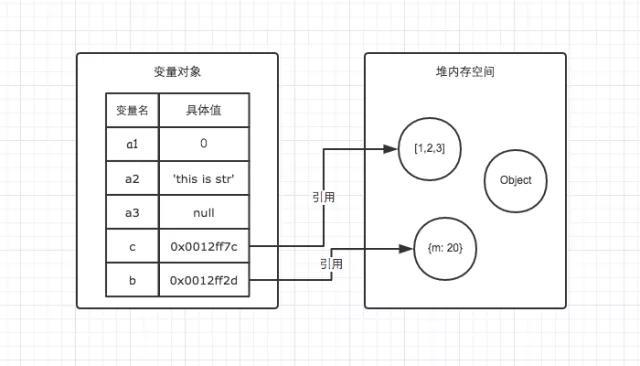 JS的数据类型/判断方法/栈与堆/深浅拷贝