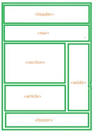前台开发入门到实战:HTML5语义化元素你真的用的正确吗?