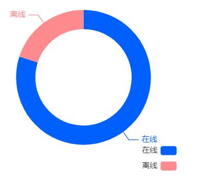 Echarts图表中饼状图的指示线条