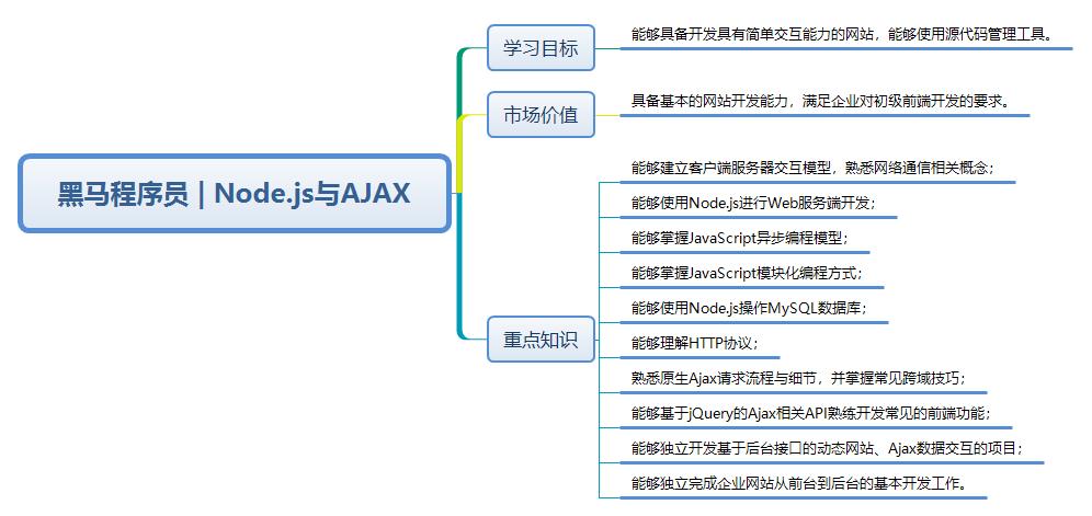 前台学习路线图--Node.js与AJAX
