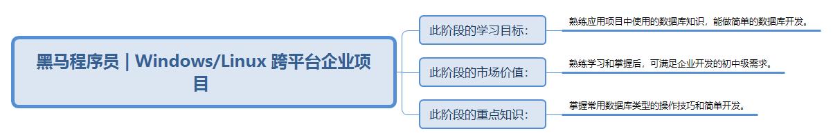 C/C++学习路线图--Windows/Linux 跨平台企业项目