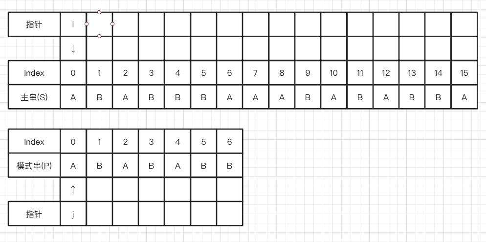 【重学数据结构与算法(JS)】字符串匹配算法(一)——BF算法