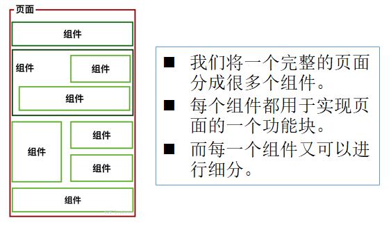 vue 组件化开发详解