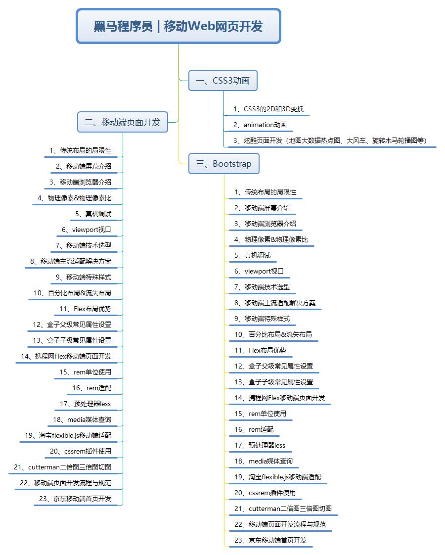 前台自学路线图之移动Web自学