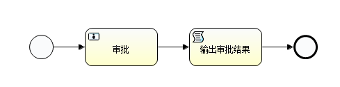 说说如何使用 Activiti 创立带客户任务与脚本任务的审批流程