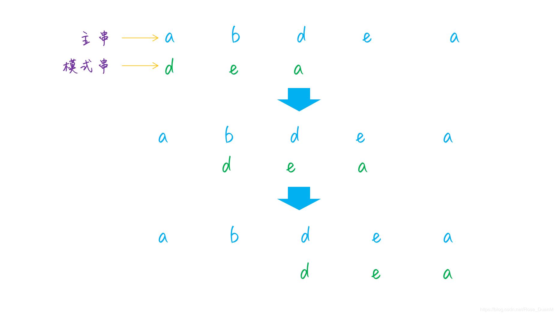 字符串匹配之 BM 算法