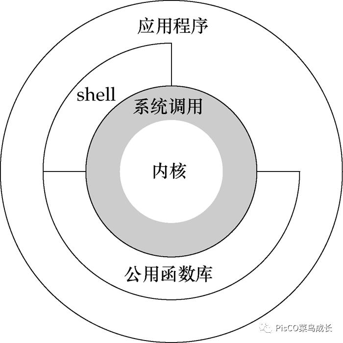 IPC-消息队列