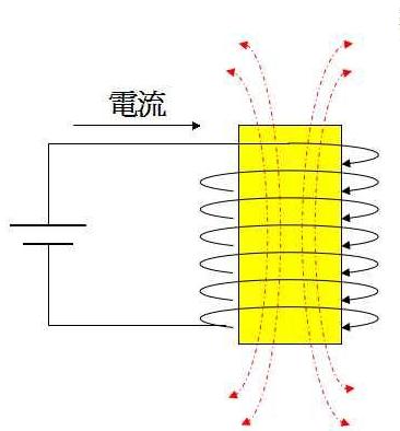 磁盘原理:从电磁感应说起