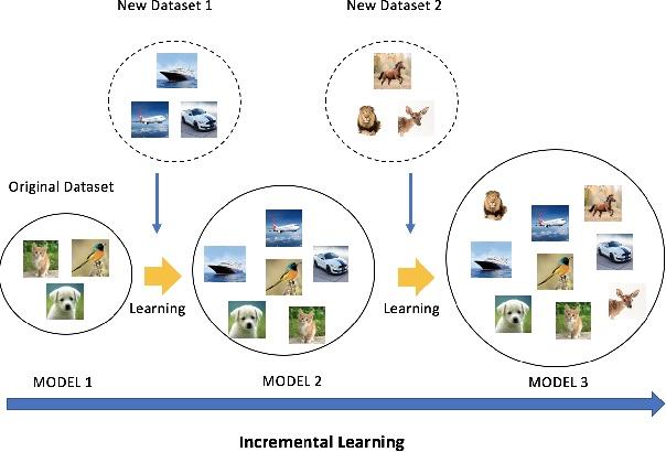 【论文阅读】增量学习近期进展及未来趋势预测