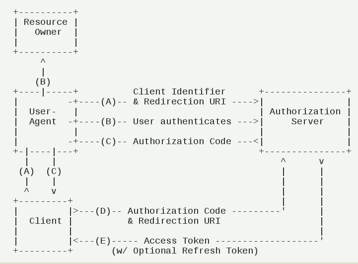 浅谈OAuth 2.0基本原理