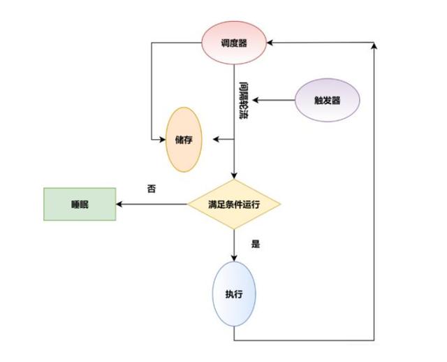 这些常用ETL任务调度框架组件,你都知道几个?