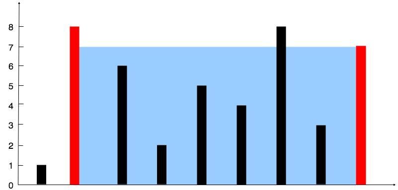 字节跳动前台面试题解析:盛最多水的容器